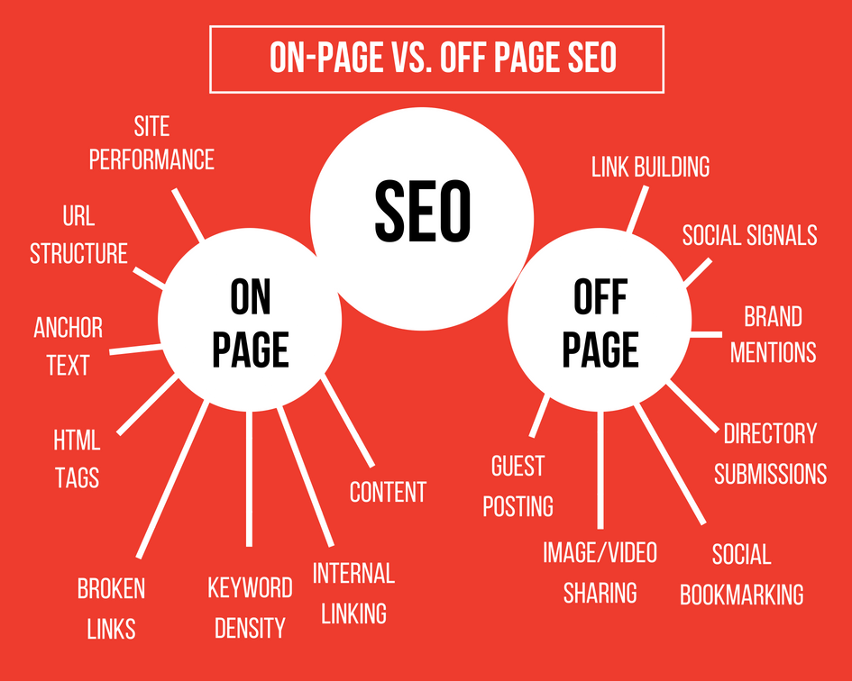 On-page Vs. Off-page SEO optimization